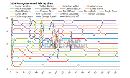 2020 Portuguese GP interactive F1 lap charts, times and tyres