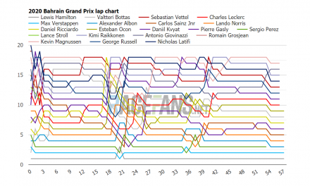 2020 Bahrain GP interactive F1 lap charts, times and tyres