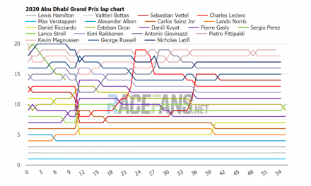 2020 Abu Dhabi GP interactive F1 lap charts, times and tyres