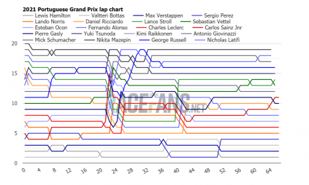 2021 Portuguese GP interactive F1 lap charts, times and tyres
